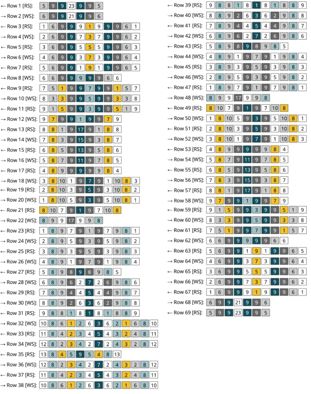 row numbers with different color of blocks